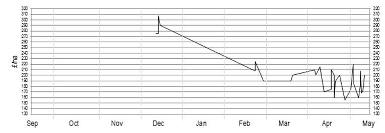 2016_graph_d